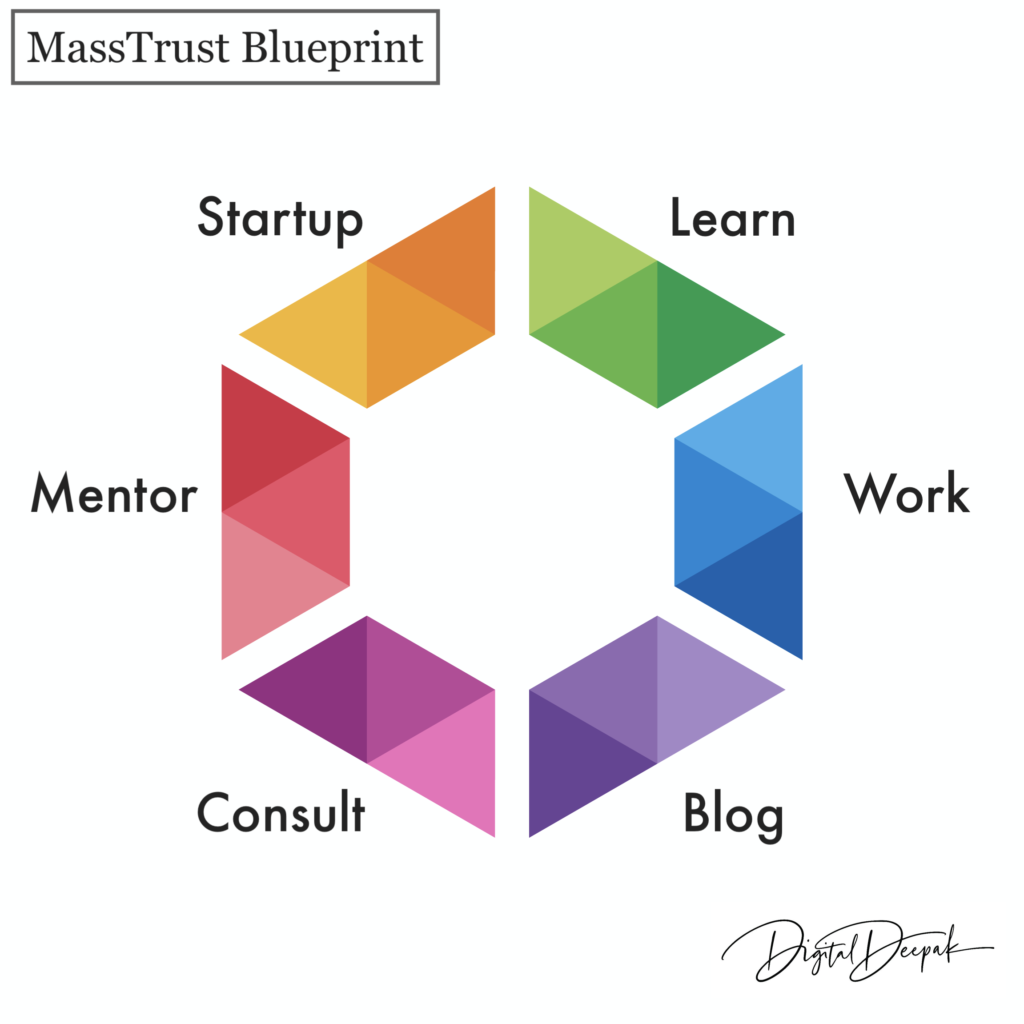 MassTrust Blueprint to build personal brand and evolution of personal branding.